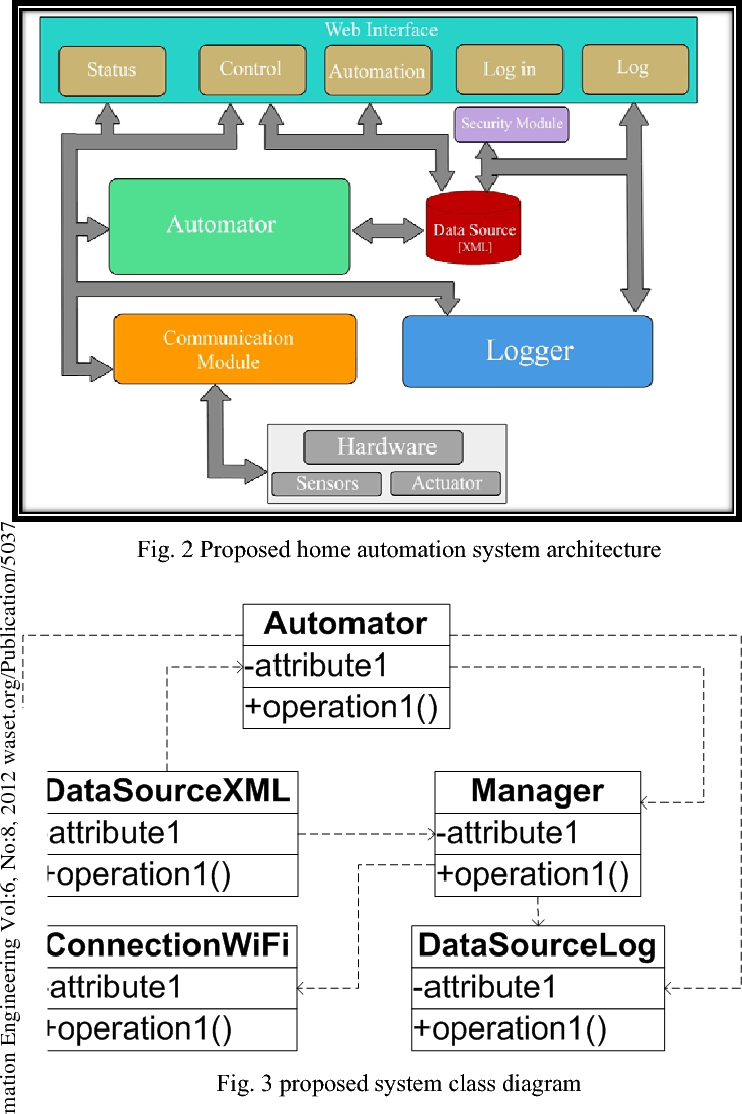 Design And Implementation Of A Wifi Based Home Automation System Dtmf Project With Circuit Diagram Semantic Scholar