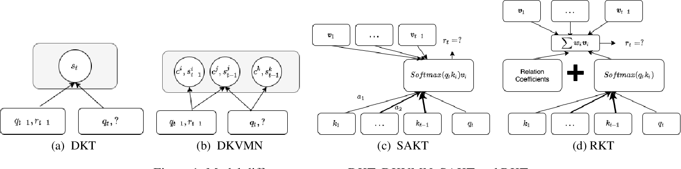 Figure 1 for An Empirical Comparison of Deep Learning Models for Knowledge Tracing on Large-Scale Dataset