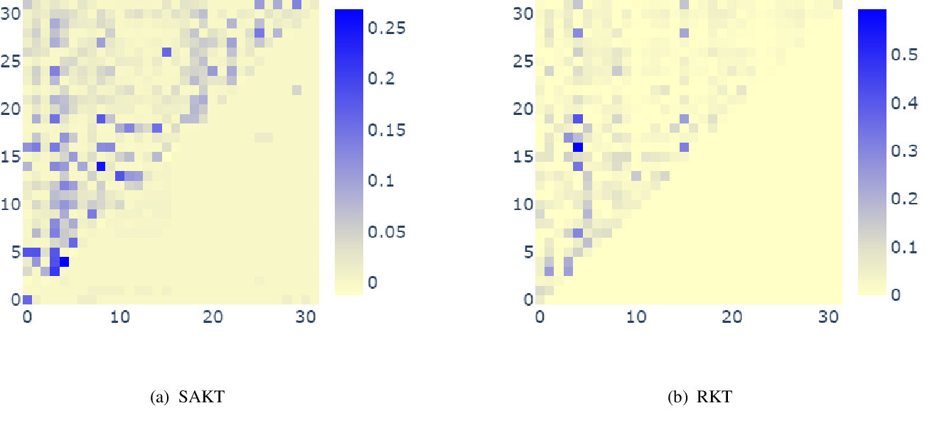Figure 4 for An Empirical Comparison of Deep Learning Models for Knowledge Tracing on Large-Scale Dataset