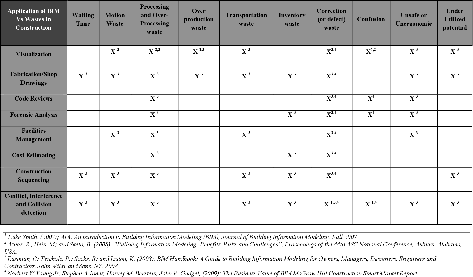 Table 4 from Use of Lean and Building Information Modeling