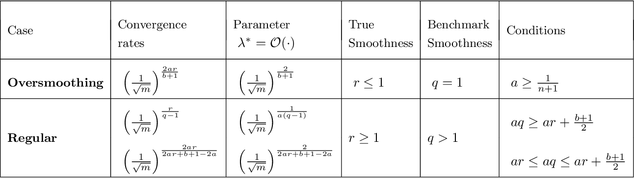 Figure 1 for Inverse learning in Hilbert scales