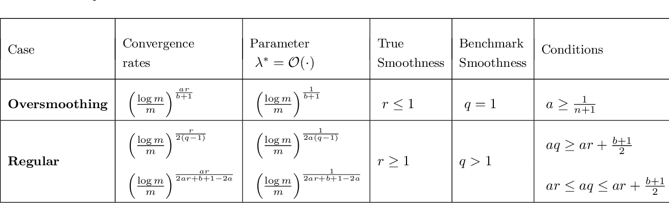 Figure 2 for Inverse learning in Hilbert scales