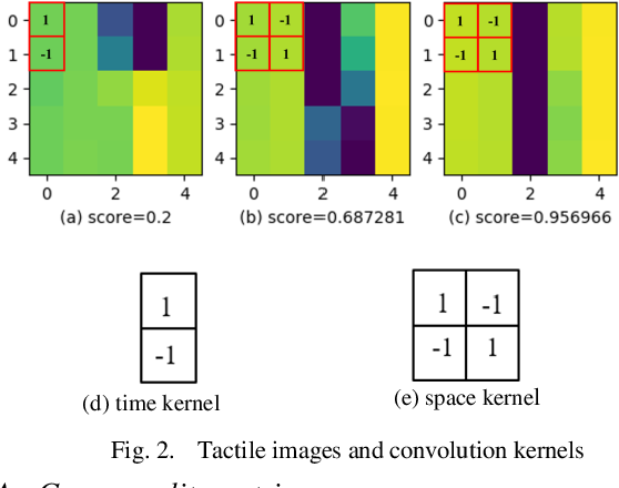 Figure 2 for Bayesian Grasp: Robotic visual stable grasp based on prior tactile knowledge