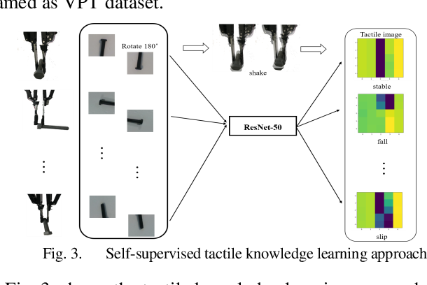 Figure 3 for Bayesian Grasp: Robotic visual stable grasp based on prior tactile knowledge
