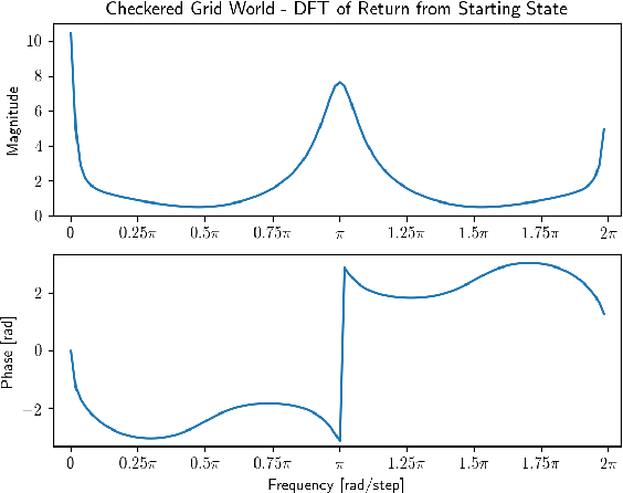 Figure 2 for Predicting Periodicity with Temporal Difference Learning