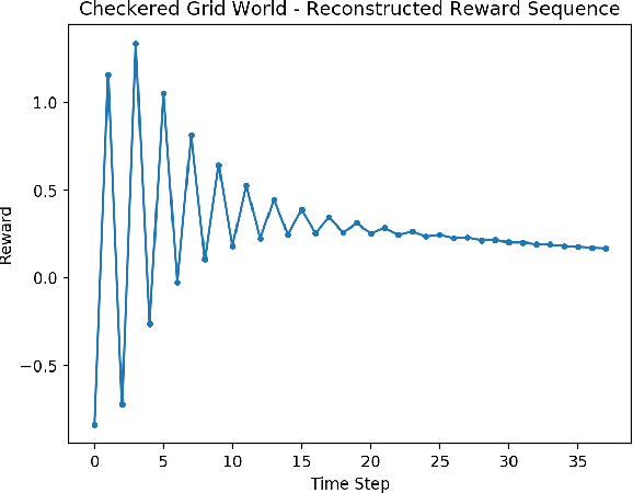 Figure 3 for Predicting Periodicity with Temporal Difference Learning