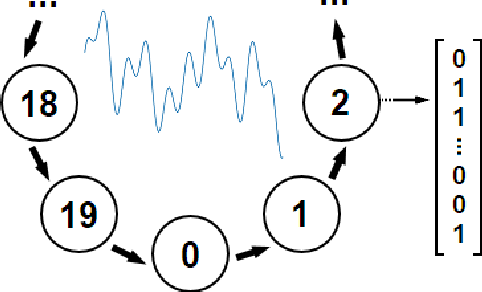 Figure 4 for Predicting Periodicity with Temporal Difference Learning