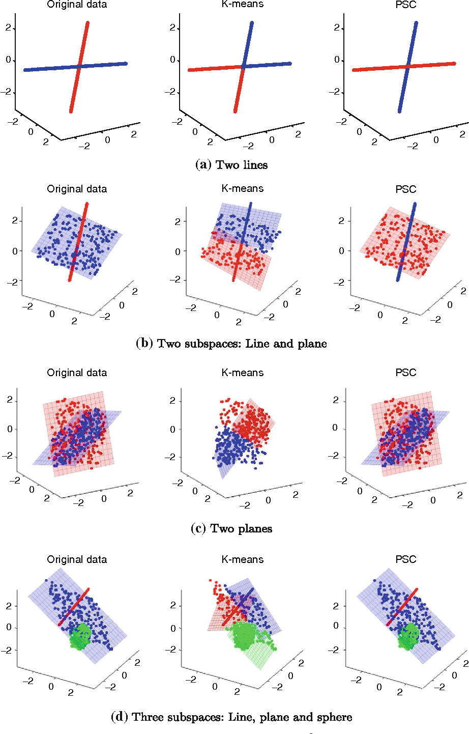 Figure 3 for Subspace clustering of high-dimensional data: a predictive approach