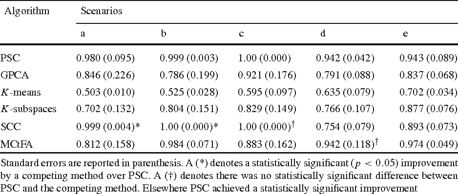 Figure 4 for Subspace clustering of high-dimensional data: a predictive approach
