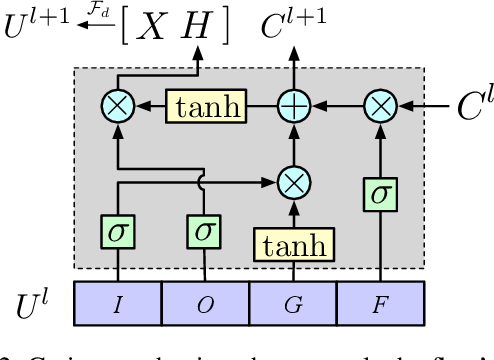 Figure 3 for Medical Code Assignment with Gated Convolution and Note-Code Interaction