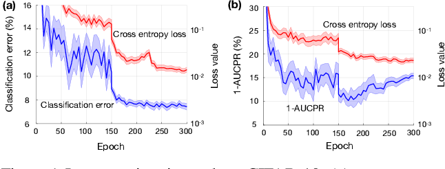 Figure 1 for Addressing the Loss-Metric Mismatch with Adaptive Loss Alignment