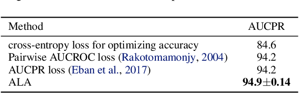 Figure 4 for Addressing the Loss-Metric Mismatch with Adaptive Loss Alignment