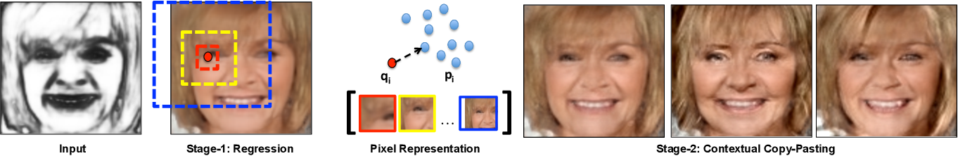 Figure 4 for PixelNN: Example-based Image Synthesis