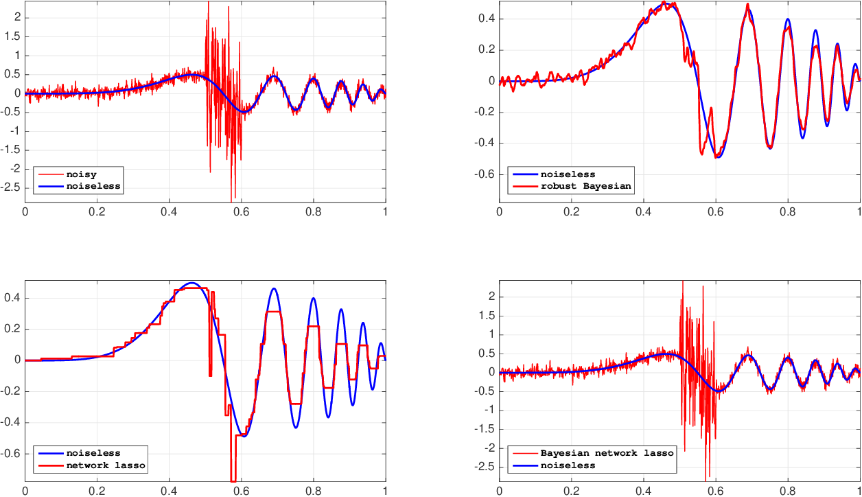 Figure 1 for Robust and scalable Bayesian analysis of spatial neural tuning function data