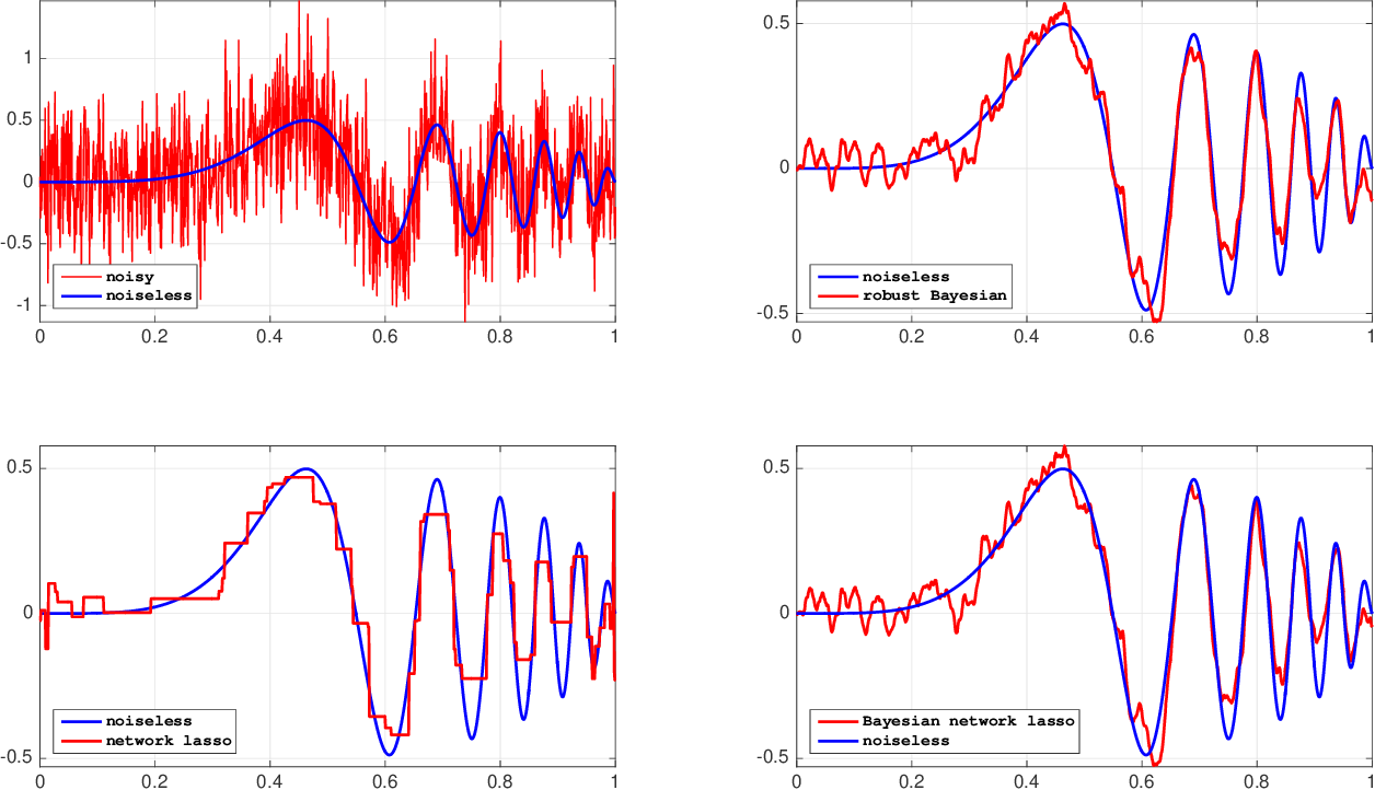 Figure 2 for Robust and scalable Bayesian analysis of spatial neural tuning function data