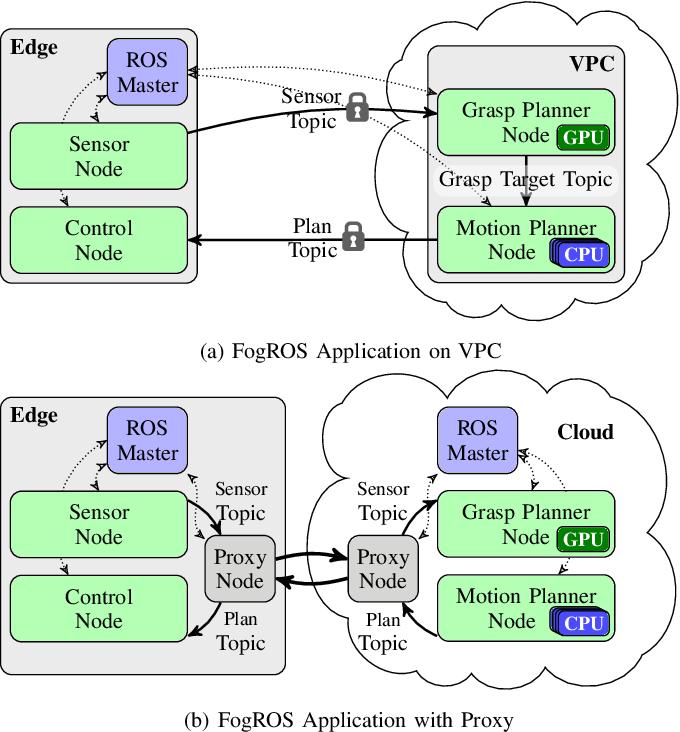 Figure 1 for FogROS: An Adaptive Framework for Automating Fog Robotics Deployment