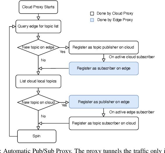 Figure 3 for FogROS: An Adaptive Framework for Automating Fog Robotics Deployment
