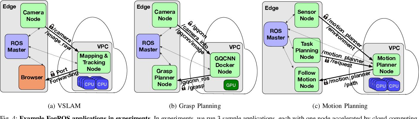Figure 4 for FogROS: An Adaptive Framework for Automating Fog Robotics Deployment