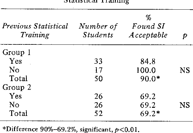 Table 2 From Self Instructional Teaching Of Biostatistics For