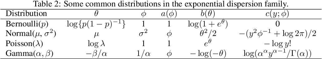 Figure 4 for Hybrid Differentially Private Federated Learning on Vertically Partitioned Data