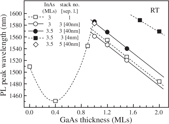 Figure 5 from Self assembled InAs/InP quantum dots for