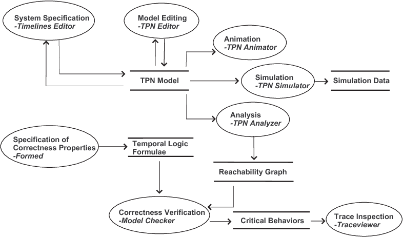 Figure 1. The different phases of the specification-validation process represented in the style of a dataflow diagram. Each phase is labelled with the name of the Oris module that supports it.