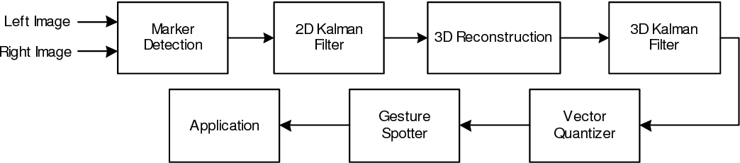 Figure 4 from 1 Real Time Hand Tracking and 3 D Gesture