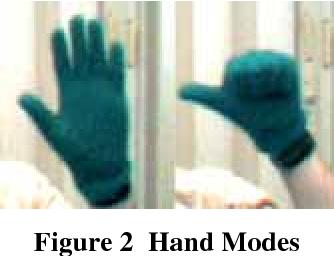 Figure 2 Hand Modes