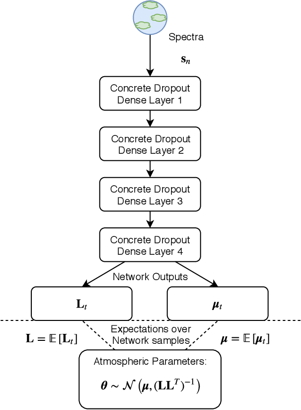 Figure 1 for An Ensemble of Bayesian Neural Networks for Exoplanetary Atmospheric Retrieval