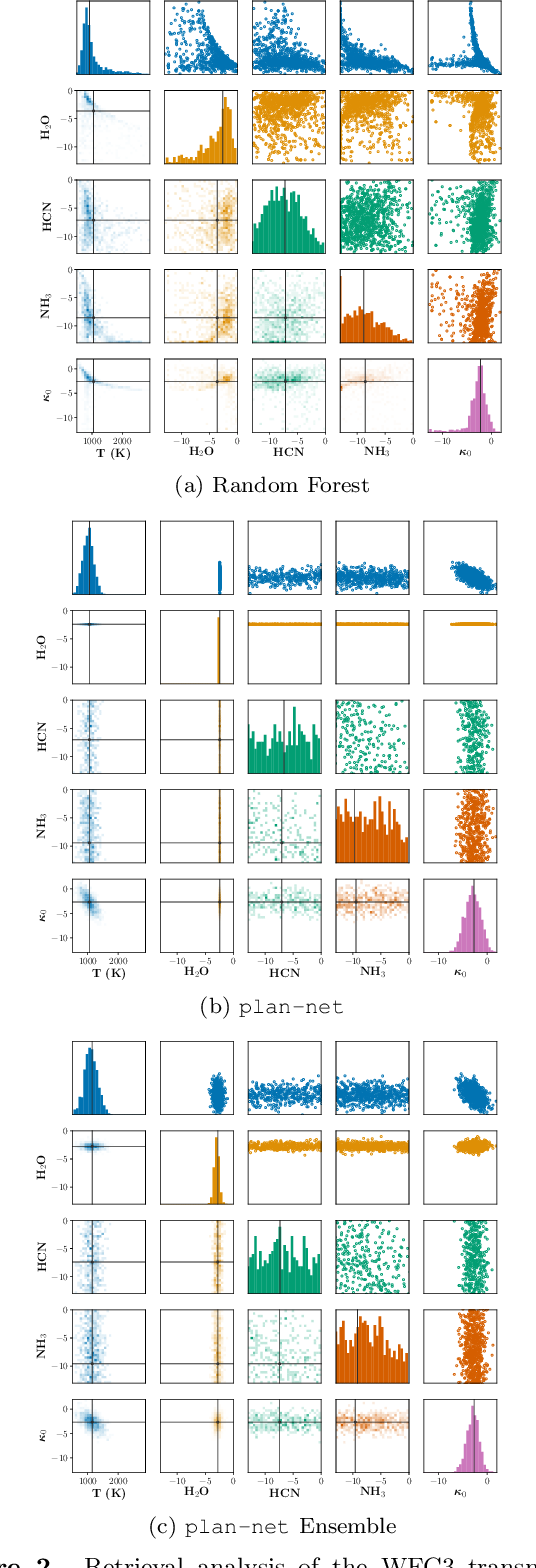 Figure 3 for An Ensemble of Bayesian Neural Networks for Exoplanetary Atmospheric Retrieval
