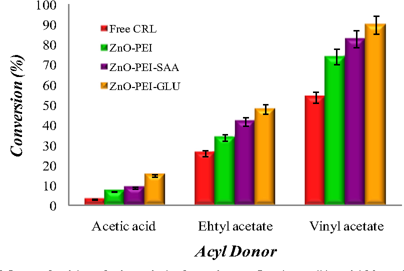 Fig. 7 Influence of acyl donor for the synthesis of geranyl acetate. Reaction conditions: 0.1 M geraniol, 0.1 M acyl donor (acetic acid, vinyl acetate, ethyl acetate), 3 mL n-hexane, pH 7, temperature 40 °C, 150 rpm