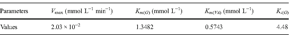 Table 2 Kinetic parameter values for the synthesis of geranyl acetate by lipase immobilized on ZnO-PEI-GLU