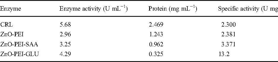 Table 1 Lipase activity under various immobilization systems