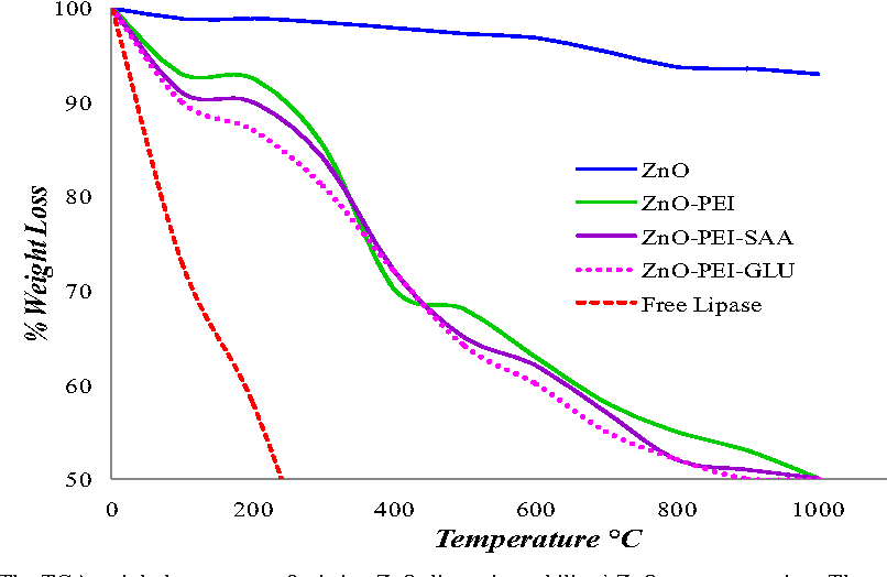 Fig. 3 The TGAweight loss curves of pristine ZnO, lipase immobilized ZnO nanocomposites. The temperature range was varied from 30 to 1000°C and with heating rate of 20 °C min−1, in agron atmosphere