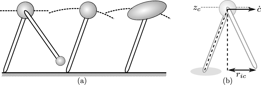 Figure 4 for Dynamic Walking: Toward Agile and Efficient Bipedal Robots
