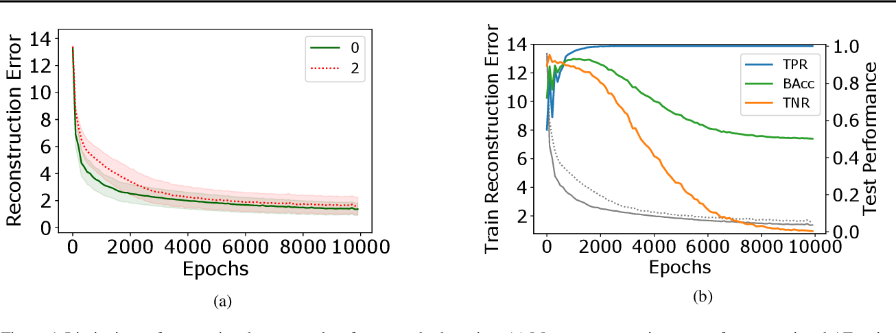 Figure 1 for Robust Anomaly Detection in Images using Adversarial Autoencoders