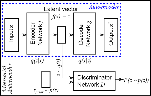Figure 3 for Robust Anomaly Detection in Images using Adversarial Autoencoders