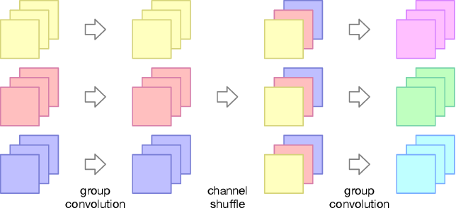Figure 1 for Merging and Evolution: Improving Convolutional Neural Networks for Mobile Applications