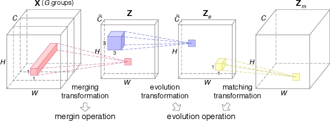 Figure 2 for Merging and Evolution: Improving Convolutional Neural Networks for Mobile Applications