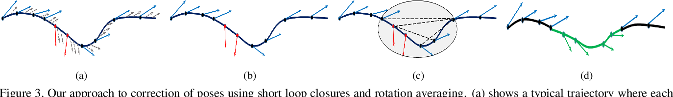 Figure 3 for Computing Egomotion with Local Loop Closures for Egocentric Videos