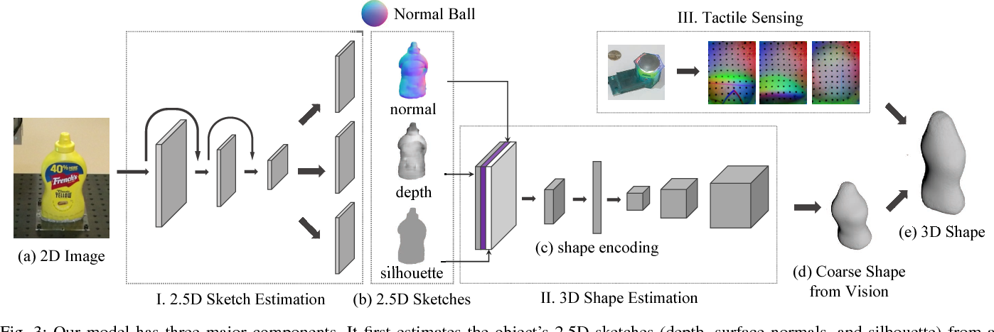 Figure 3 for 3D Shape Perception from Monocular Vision, Touch, and Shape Priors
