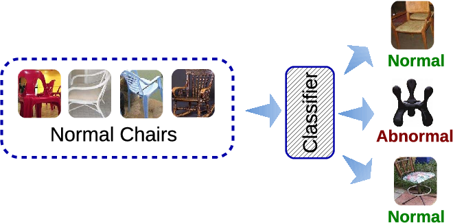 Figure 1 for Learning Deep Features for One-Class Classification