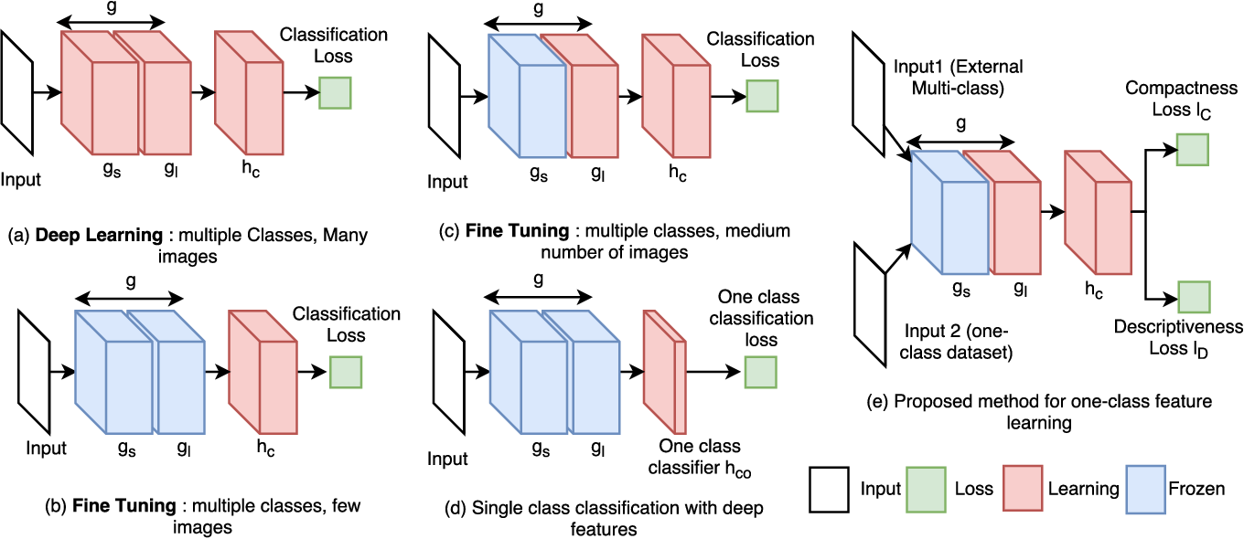 Figure 2 for Learning Deep Features for One-Class Classification