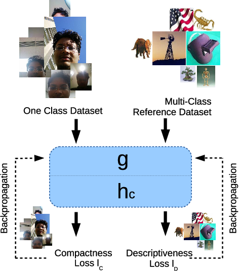 Figure 3 for Learning Deep Features for One-Class Classification