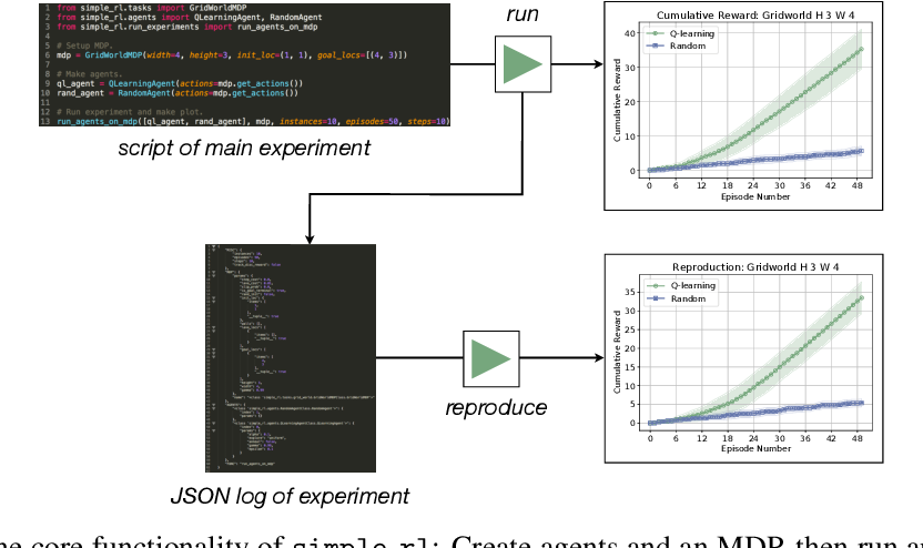 Figure 1 from simple_rl: Reproducible Reinforcement Learning
