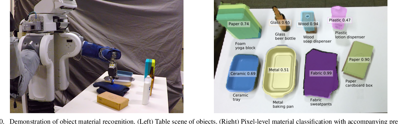 Figure 2 for Multimodal Material Classification for Robots using Spectroscopy and High Resolution Texture Imaging