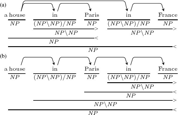 Figure 1 for A* CCG Parsing with a Supertag and Dependency Factored Model