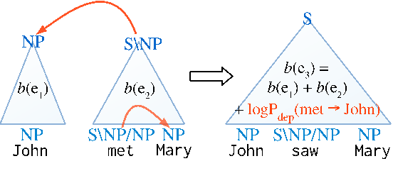 Figure 3 for A* CCG Parsing with a Supertag and Dependency Factored Model