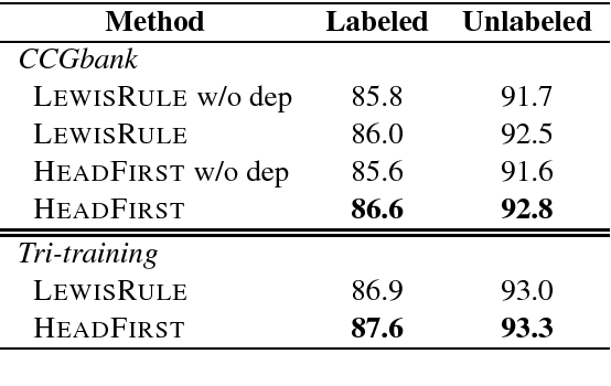 Figure 2 for A* CCG Parsing with a Supertag and Dependency Factored Model