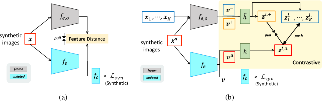 Figure 4 for Contrastive Syn-to-Real Generalization